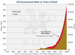 Us Debt Vs Gold Price Chart Irreversible Trends Driving Gold To 10 000 Bmg