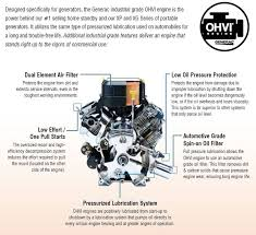generac industrial generators. Delighful Generac Generac XG8000E Review  The OHVI Engine By Generac Is Highlight Of  This Model With Industrial Generators