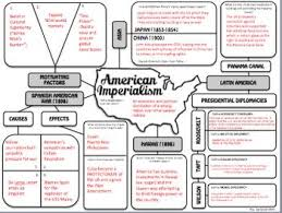 American Imperialism Graphic Organizer History Classroom