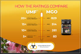 Mgo Manuka Honey Ratings Compared Maname