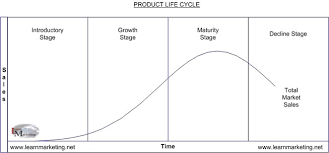 types of product life cycle
