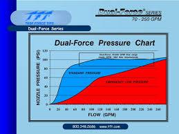 Ppt Dual Pressure Automatic Nozzle Powerpoint Presentation