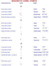 The Alphabet Of Biblical Hebrew