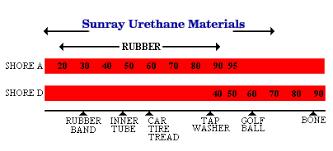 Urethane Hardness Chart Polyurethane Technical Data Sunray Inc