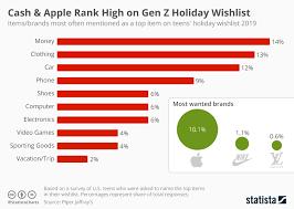 Gen Chart Chart Cash Apple Rank High On Gen Z Holiday Wishlist
