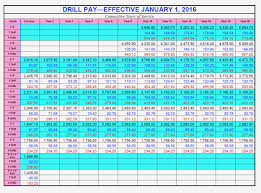 Active Duty Pay Chart Navy Fed Military Pay