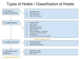 Kitchen Organisation Chart 5 Star Hotel Types Of Hotels Classification Of Hotel By Type