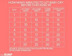 The Ferber Method Explained Ferber Method Baby Sleeping