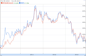 Gld Vs Gold Price Chart The Spdr Gold Trust Vs The Sprott Physical Gold Trust