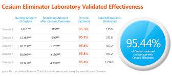 Cesium Price Chart Cesium Eliminator Cesiumeliminator Com