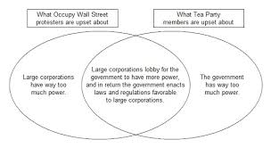 Federalist And Anti Federalist Venn Diagram Federalists Vs Anti Federalists Venn Diagram Fresh October 2011