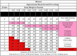 Alcohol Weight Chart If I Get A Dui In Utah Do I Lose My License Attorney Blog