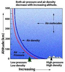 Air Pressure Altitude Chart Change In The Atmosphere With Altitude Ucar Center For