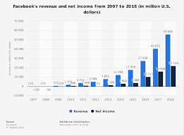 Facebook Revenue And Net Income 2018 Statista