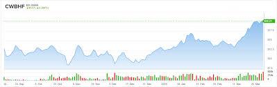 Charlotte S Web Stock Chart