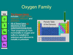 Atoms and Molecules The Periodic Table of Elements. - ppt download