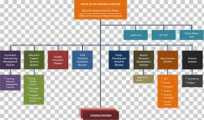 Organizational Structure Department Of Education