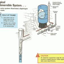 easyhomeview com page 2 perko switch wiring diagram small utility submersible well pump wiring diagram
