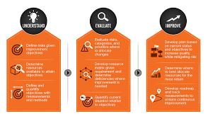 software quality assurance software qa consulting software qa consulting process