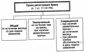 Прекращение брака по российскому и зарубежному законодательству диплом прекращение брака по российскому и зарубежному законодательству диплом Отныне