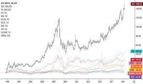 Can Asx Chart Asx Stock Price And Chart Asx Asx Tradingview