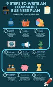 9 Steps To Writing An E Commerce Business Plan Bizco