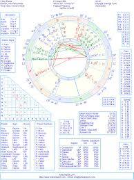 Chris R Evans Natal Birth Chart From The Astrolreport A