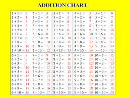 Kids Math Charts Math Charts And Tables Charts And Tables Tutorvista