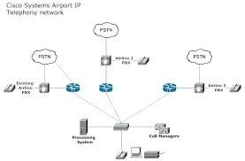 Network Architecture Diagram Airport Telephony Network Network ...