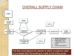 chain charts supply chain flow chart photo cute ecommerce models and 20 charts
