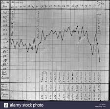6 Sir David Bruce Temperature Chart Of Dog Nagana Wellcome