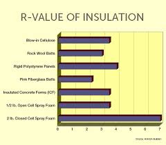 Spray Foam R Value Chart Remodeling An Insulation R Value Chart Is Only The First Step