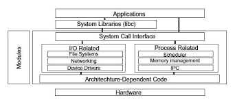 embedded operating systems       process scheduling   ednos block diagram and the scheduler