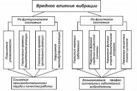 Методы защиты от вредного воздействия вибрации ru Влияние вибраций и шума на человеческий организм