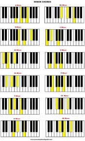 Learn How To Build Piano Chords Here. Free Chord Charts ...