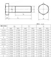 Bolt And Nut Size Table
