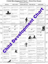 Child Development Chart Child Development Review