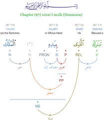 Arabic Grammar Wikipedia