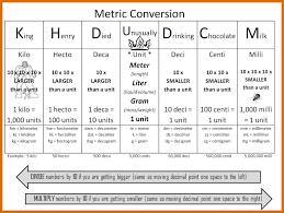 Metric Conversions Chart For Kids Convert Metric Units Chart
