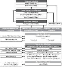 Goldman Sachs Organizational Chart 2015 10 K