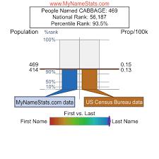 CABBAGE Last Name Statistics by MyNameStats.com
