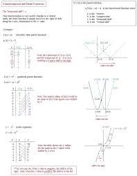 Worksheet Templates : Transformations Algebra 2 Worksheet Algebra ...
