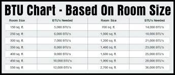 Ac Btu Size Chart Btu Room Size Ac Dhlm Info