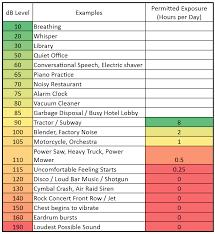 Noise Level Chart Db Level Chart Decibel Chart