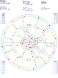 Diary Of A Mundane Astrologer 07 28 17