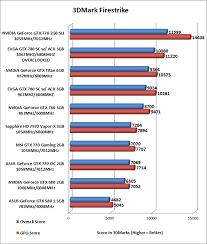 Nvidia Geforce Gtx 770 Reviewed In 2 Way Sli And Nvidia