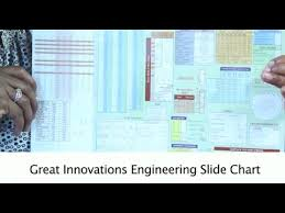 Engineering Slide Chart From Great Innovations