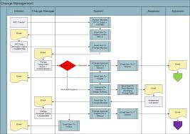 change management business process joatit change management creation categorisation and assessment
