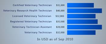 Veterinarian Technician Salary Best Photos Of Vet Tech Salary Veterinary Technician
