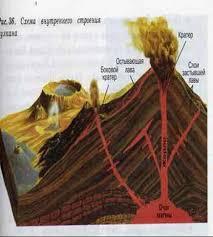 Разработка урока на тему Вулканы горячие источники и гейзеры  Разработка урока на тему Вулканы горячие источники и гейзеры 6 й класс